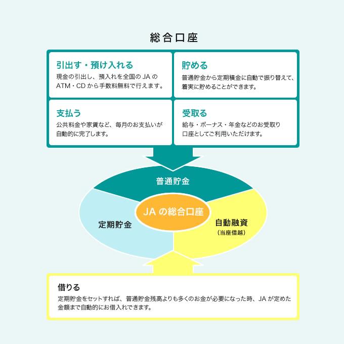 総合口座|口座を開く|長野県信連 JAバンクサービス
